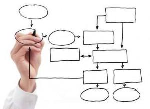 schemat - najważniejszy proces w firmie